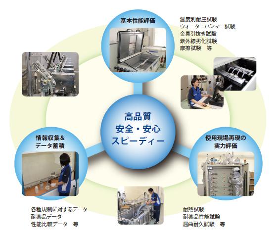 テクニカル・ラボ(現場再現試験施設)