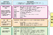 食品ホース選定表