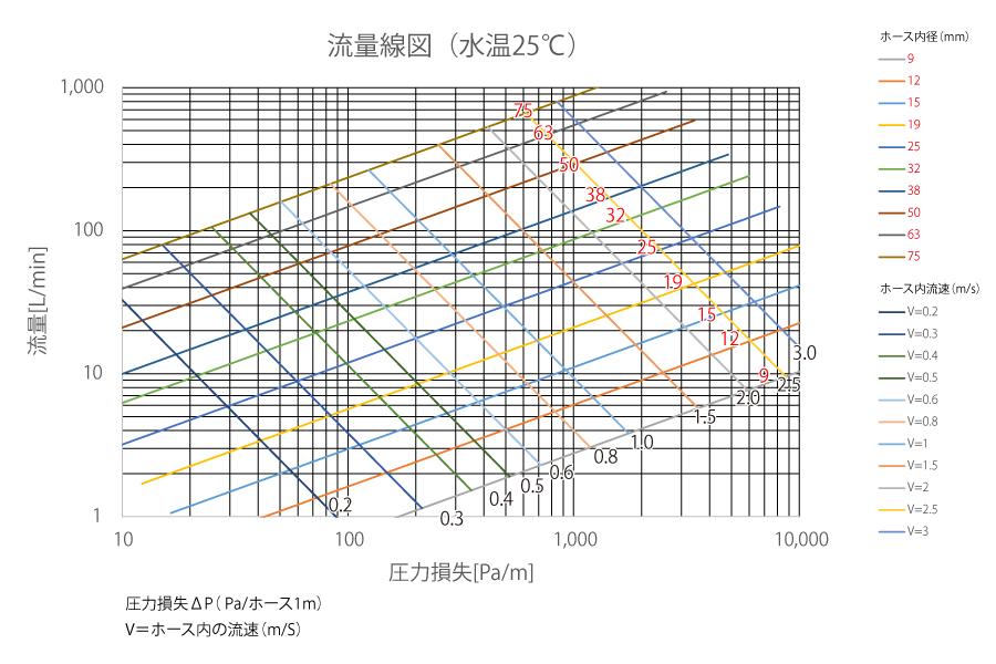 ホース圧力損失グラフ